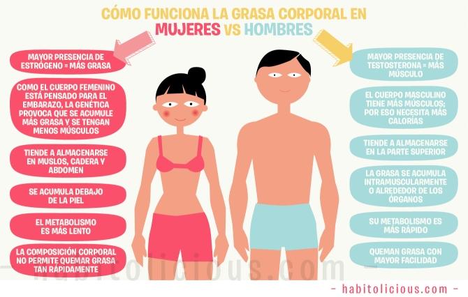 grasas en mujeres y hombres.jpg