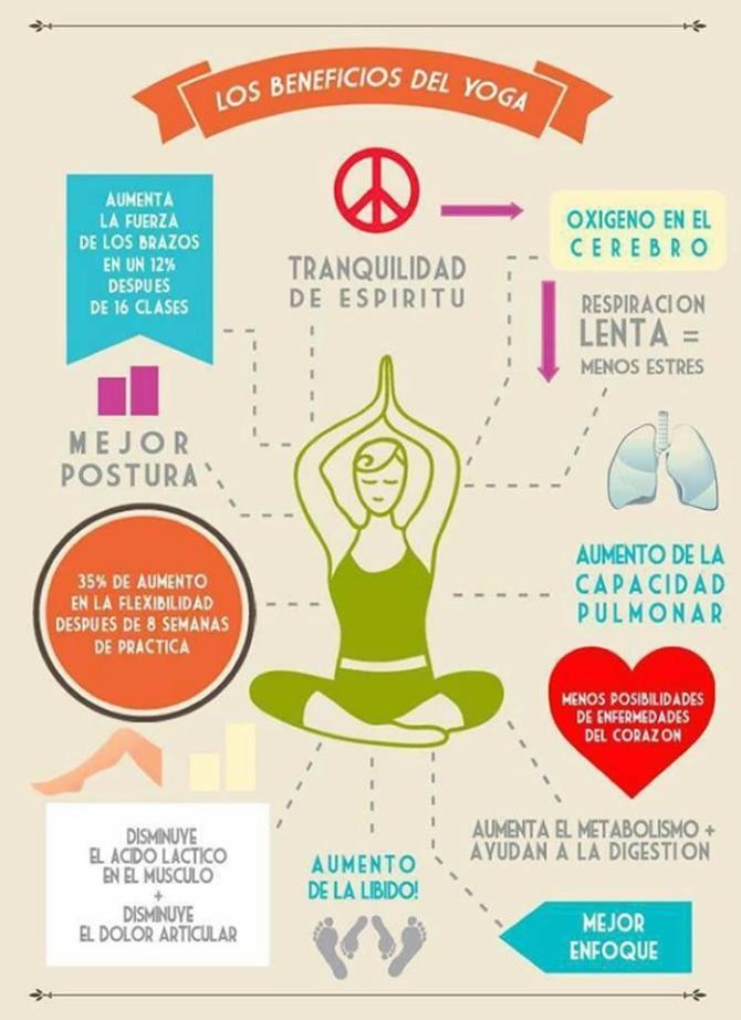 yoga que es